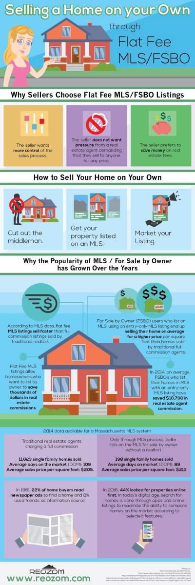 Selling a Home MLS FSBO Listings_1